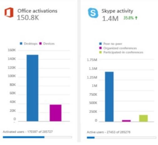 Controlar el uso de recursos en Office 365