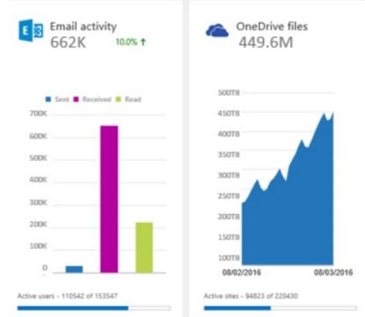 Uso de recursos en Office 365