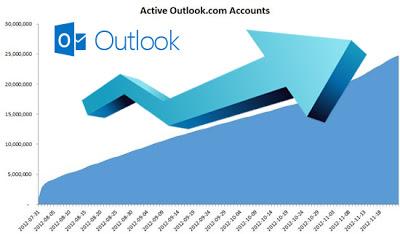 Outlook.com supera los 25 millones de usuarios